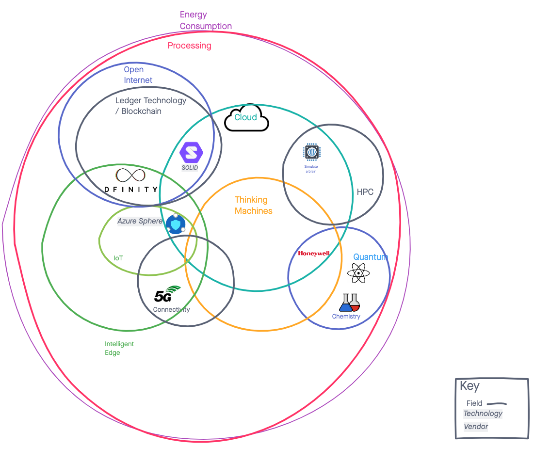 A venn diagram showing: energy consumption, processing - then open internet with ledger inside; then Cloud with thinking achines inside; then quantum intersecting with cloud. Then Intelligent edge with IoT inside, and intersecting with Icloud and open internet.