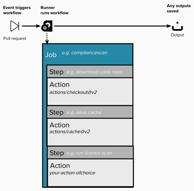 A diagram showing an event triggering a workflow. The next step shows a workflow running on a runner, a machine. This ends with outputs emitting from the runner. There is a box under the runner, showing a multiple steps in a job - the job example is a called a compliance scan. There are multiple steps, each step has an action. The first step is download a code repo, with the actions/checkout@v2 action. The second step is save cache, with the actions/cache@v2 repo. The final step is run licence scan, with any action you choose.
